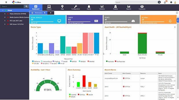 Element management system dashboard